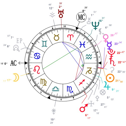 The chart of the conjunction Saturn Pluto on January 12, 2020