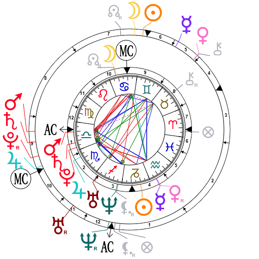 Bi-wheel Synastry chart for Catherine Middleton and Prince William