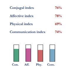 Compatibility indexes for Michael Douglas and Catherine Zeta-Jones