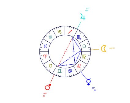 The Cradle, a figure with 4 planets forming 3 sextiles, 2 trines and 1 opposition in one same area of the Zodiac.