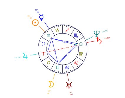 Astrological Figures and Composed Aspects