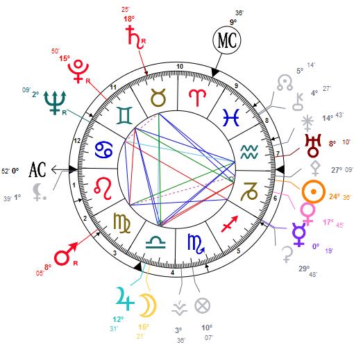 Astrology forecast: a handy meteorology bulletin