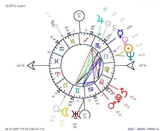 Singer Julien Clerc's Natal Chart