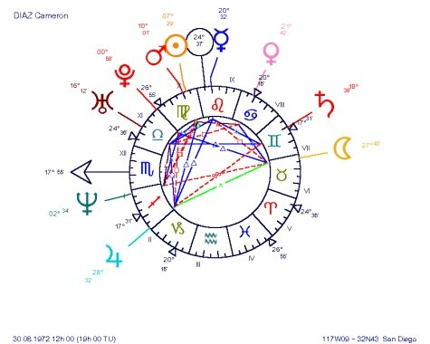 Cameron Diaz, an astrological LOCOMOTIVE chart