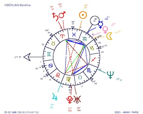 Planetary Patterns in Astrology