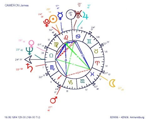 James Cameron, an astrological BUCKET chart