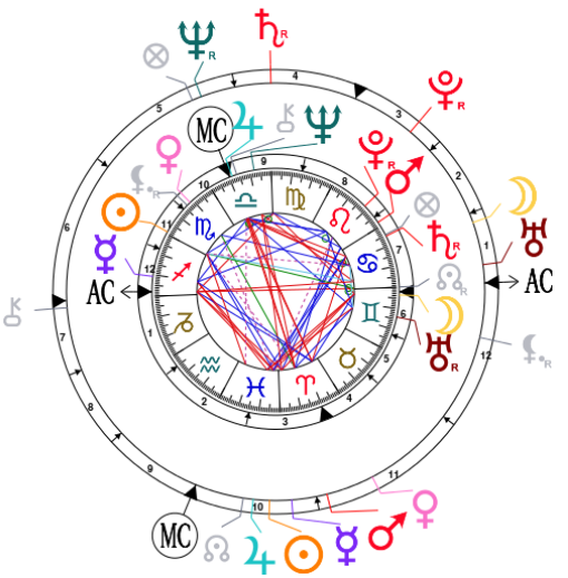 Synastry chart for Goldie Hawn and Kurt Russell