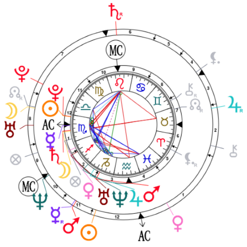 Synastry chart for Katy Perry and Orlando Bloom