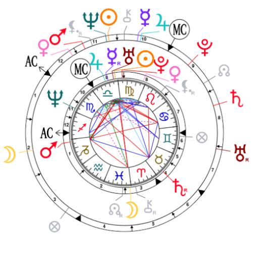 Synastry chart for Michael Douglas and Catherine Zeta-Jones