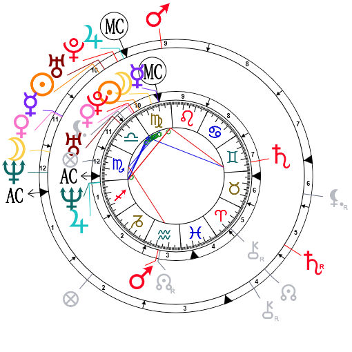 Synastry chart for Jada Pinkett and Will Smith