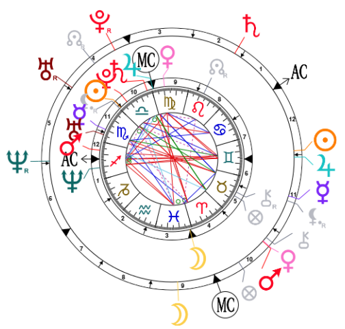 Synastry Chart For Kim Kardashian And Kanye West