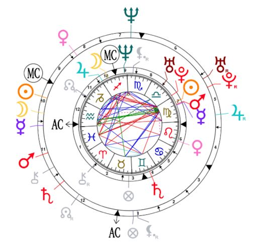 Synastry chart for Felipe VI and Letizia