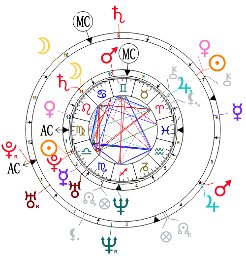 Synastry chart for Marion Cotillard and Guillaume Canet