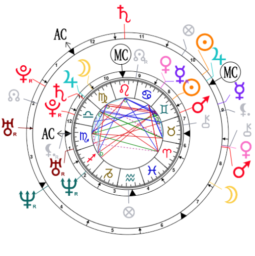 Synastry Chart For Natalie Portman And Benjamin Millepied
